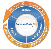 Построение корпоративных унифицированных коммуникаций на сервере Communigate Pro
