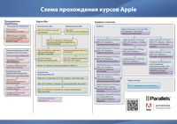 apple-courses-s