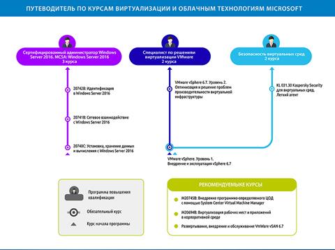 Виртуализация, System Center и облачные технологии Microsoft