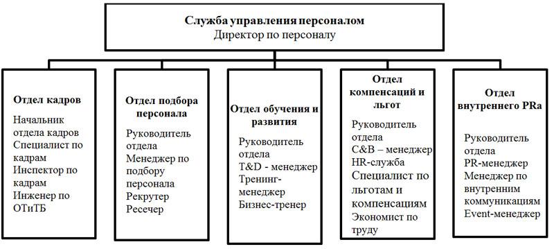 Sluzhba_upravlenija_personalom